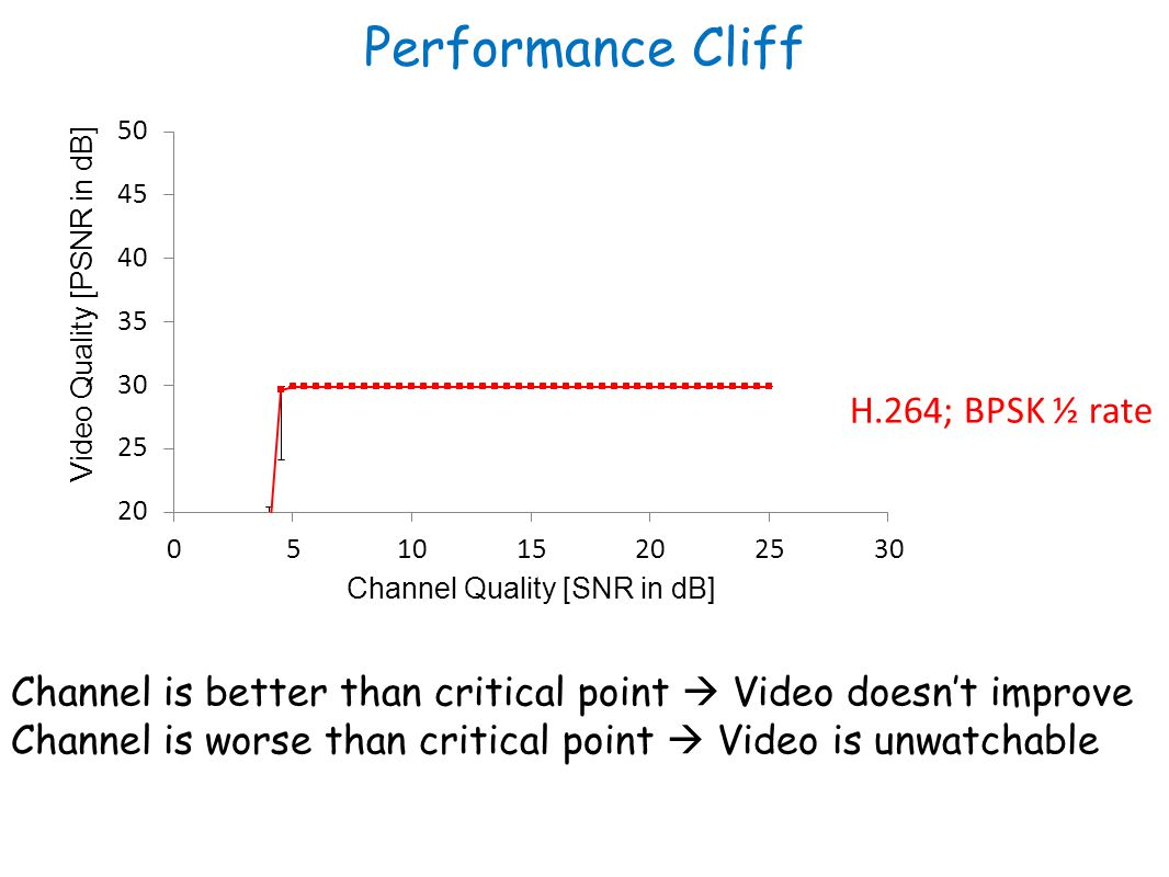 Performance Cliff H.264; BPSK ½ rate