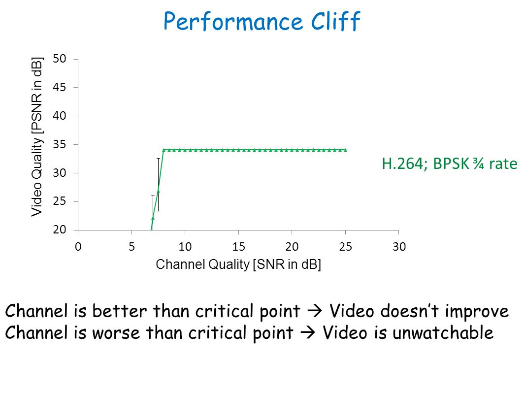Performance Cliff H.264; BPSK ¾ rate