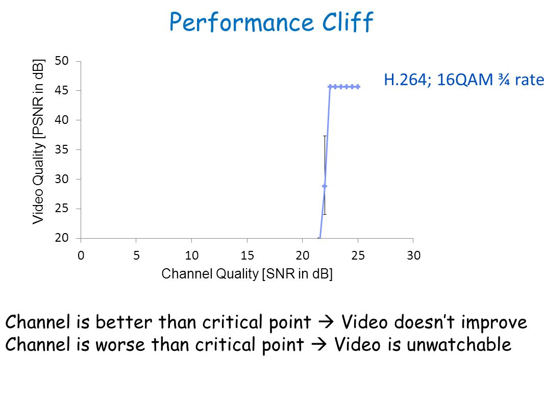 Performance Cliff H.264; 16QAM ¾ rate