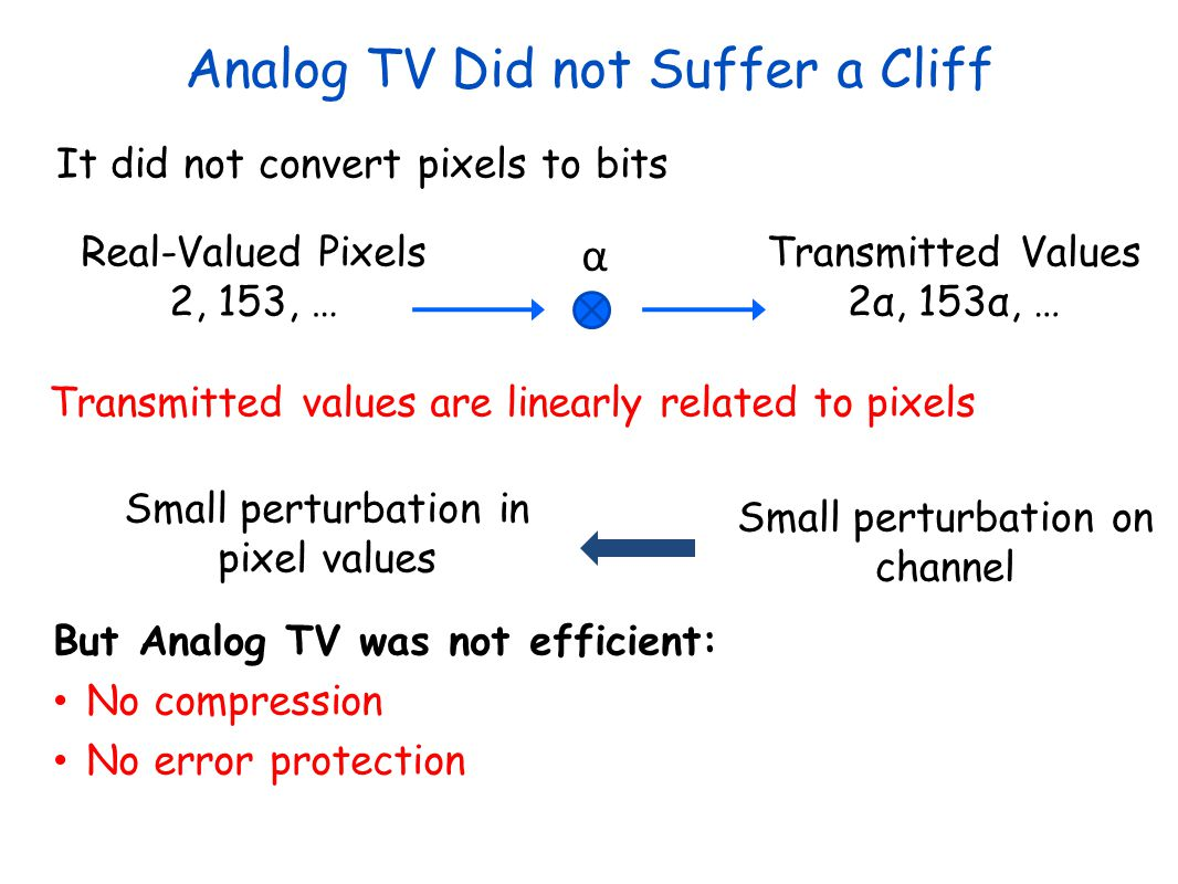 Analog TV Did not Suffer a Cliff
