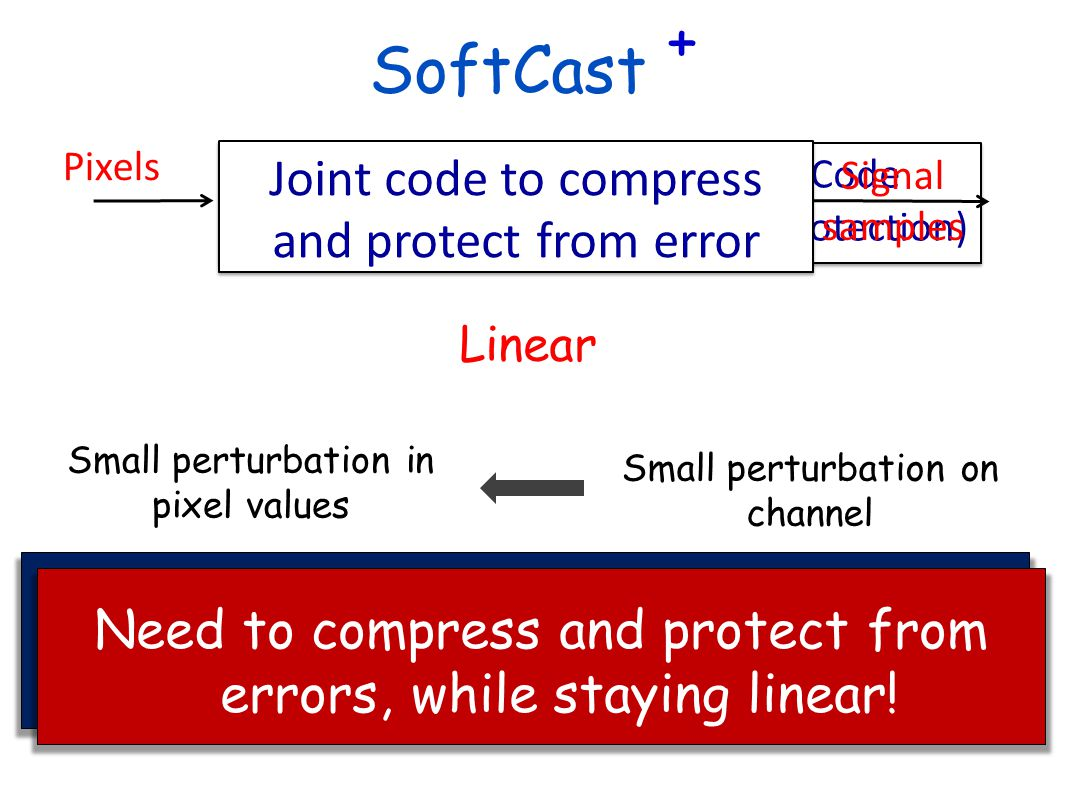 SoftCast + Joint code to compress and protect from error