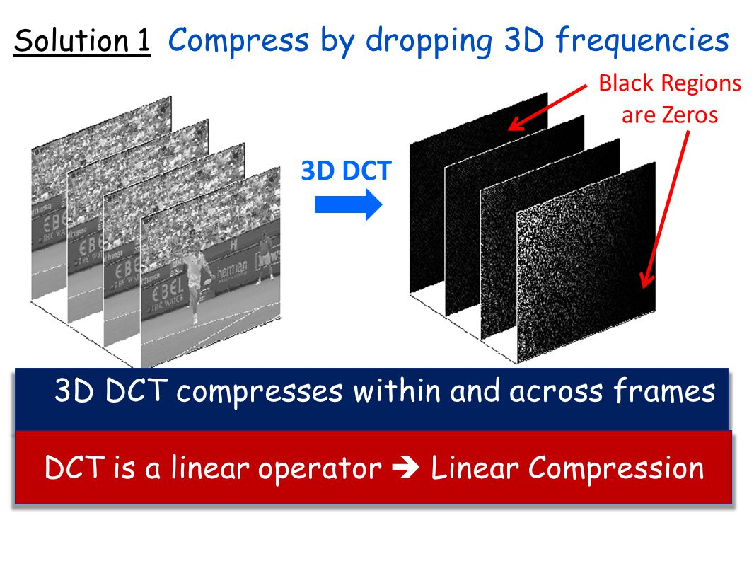 Compress by dropping 3D frequencies