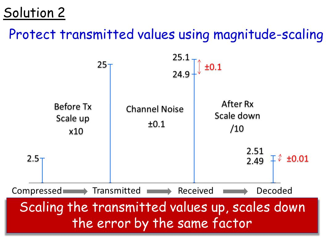 Protect transmitted values using magnitude-scaling
