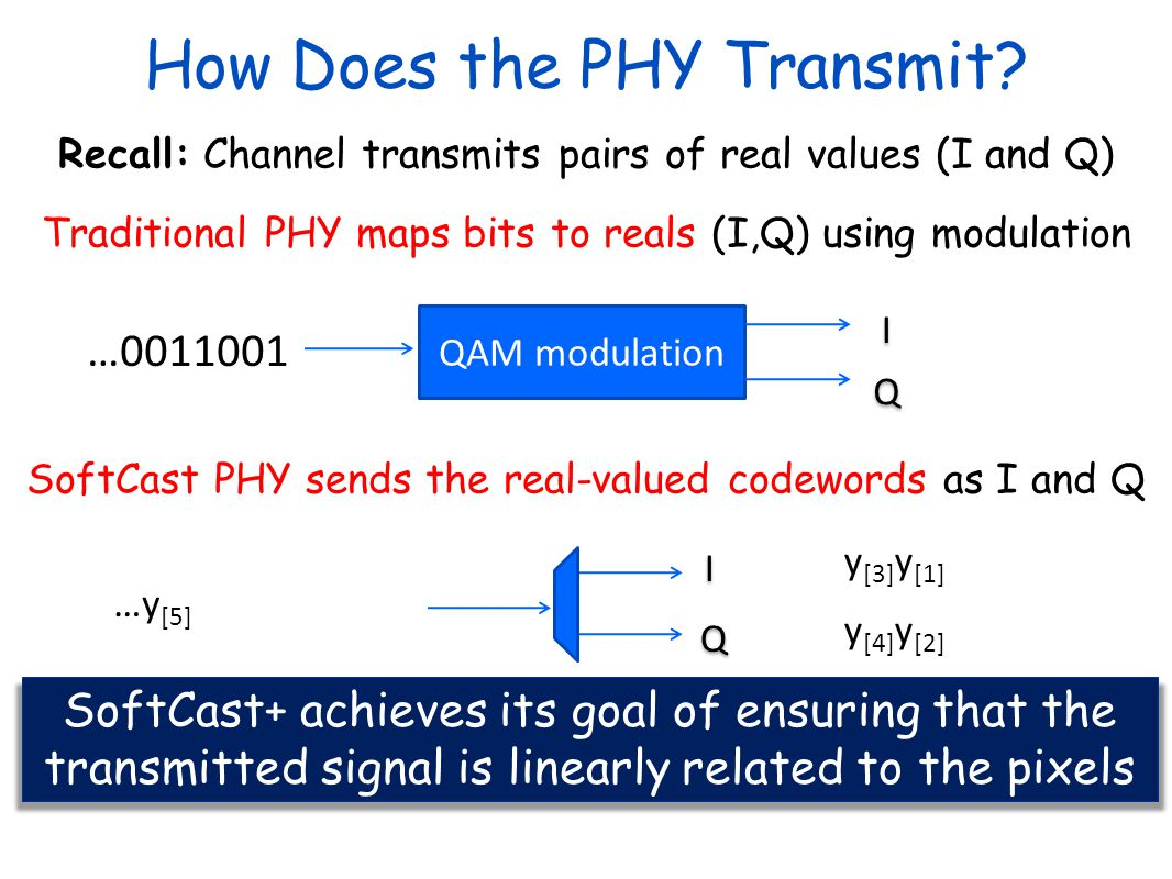 How Does the PHY Transmit