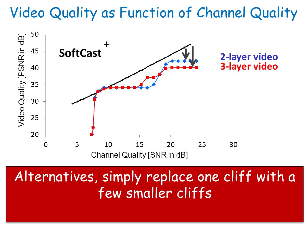 Video Quality as Function of Channel Quality