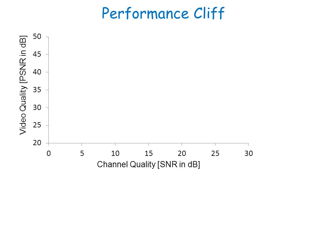 Performance Cliff