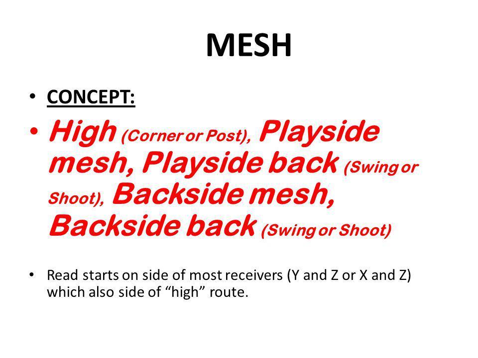 MESH CONCEPT: High (Corner or Post), Playside mesh, Playside back (Swing or Shoot), Backside mesh, Backside back (Swing or Shoot)