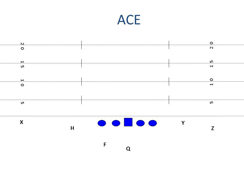 ACE 2 0 2 0 1 5 1 5 1 0 1 0 5 5 X Y H Z F Q