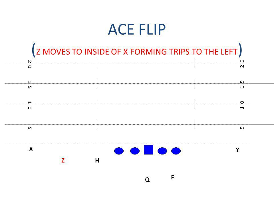 ACE FLIP (Z MOVES TO INSIDE OF X FORMING TRIPS TO THE LEFT)