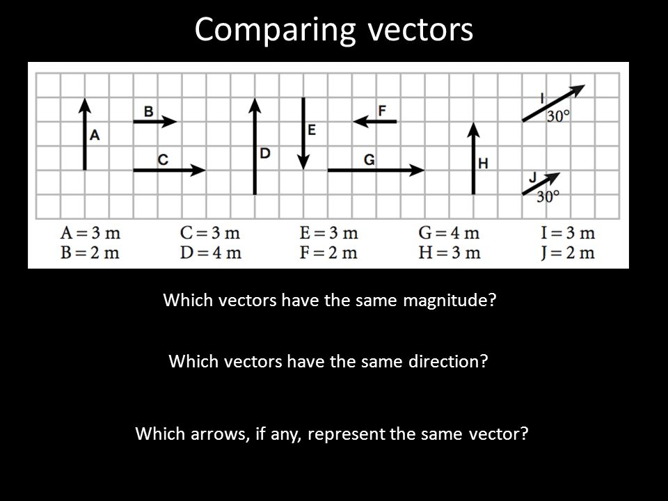 Comparing vectors Which vectors have the same magnitude