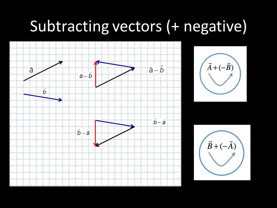 Subtracting vectors (+ negative)
