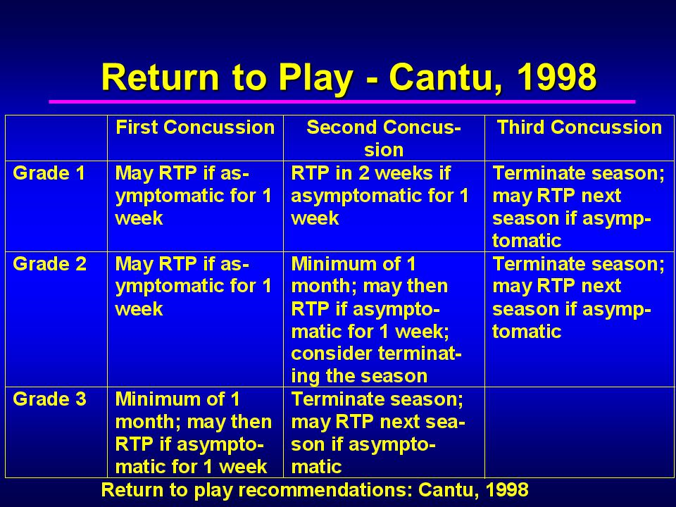 Return to Play - Cantu, 1998