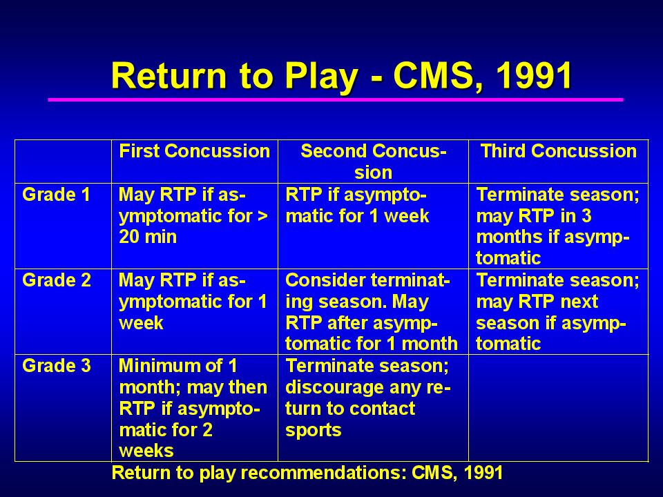 Return to Play - CMS, 1991