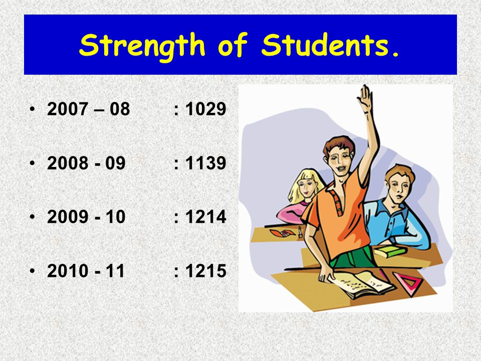 Strength of Students. 2007 – 08 : 1029 2008 - 09 : 1139