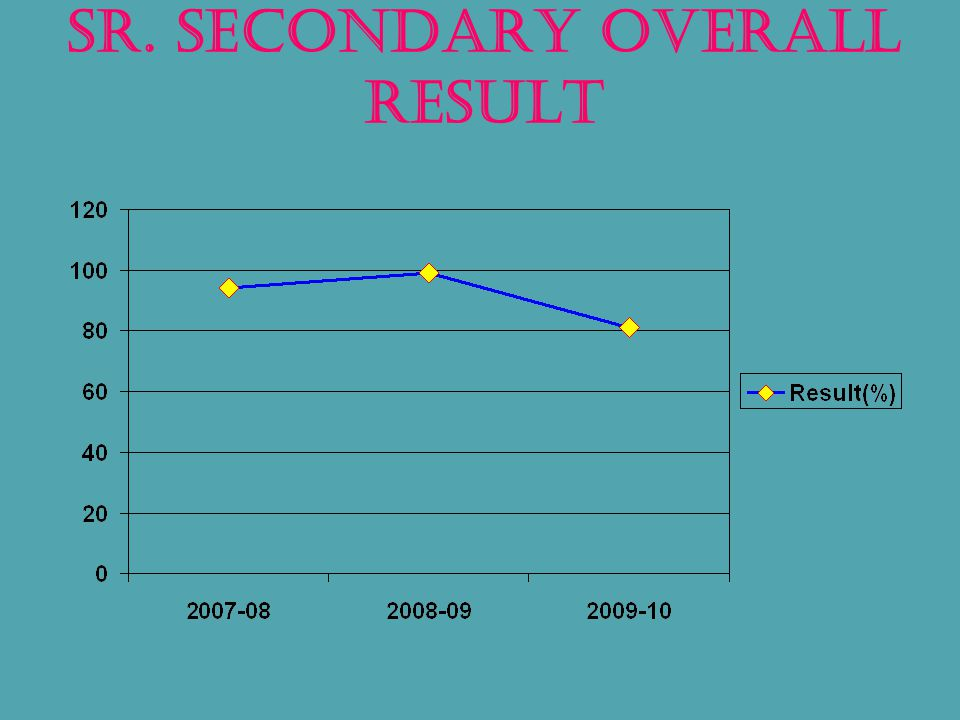 Sr. Secondary Overall RESULT