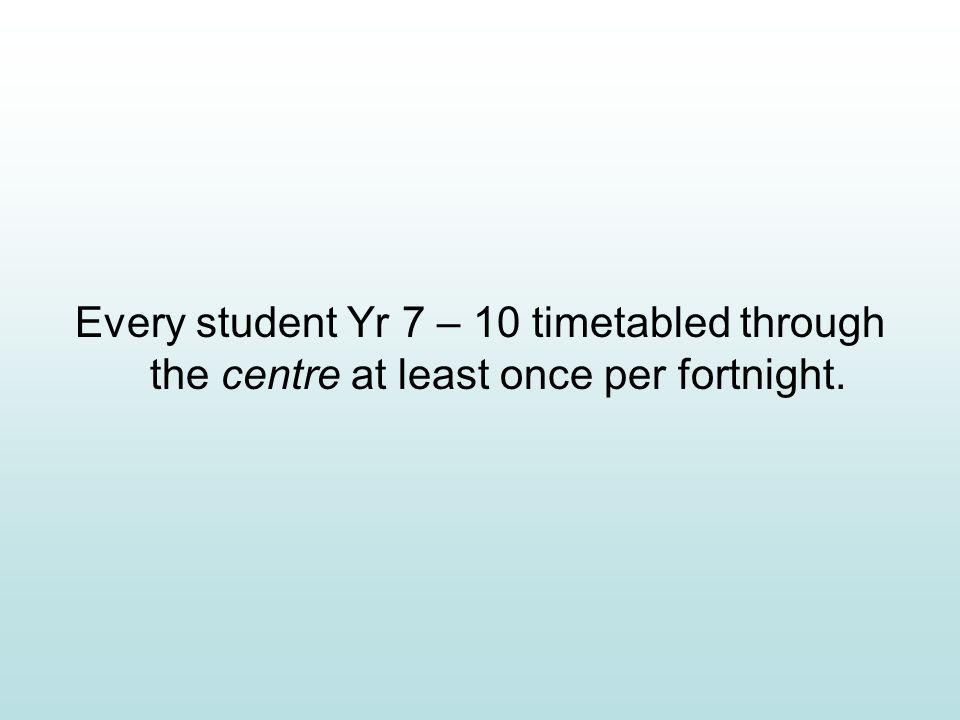 Every student Yr 7 – 10 timetabled through the centre at least once per fortnight.