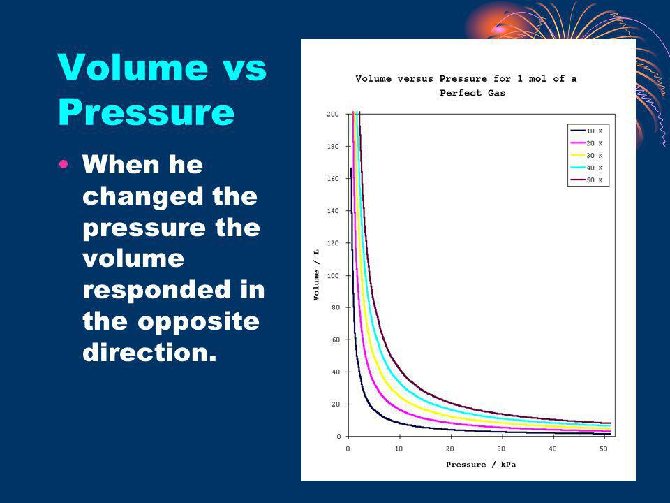 Volume vs Pressure When he changed the pressure the volume responded in the opposite direction.