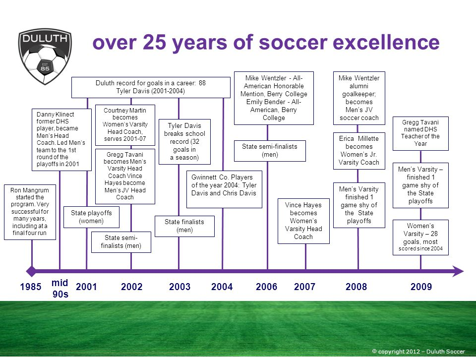 over 25 years of soccer excellence