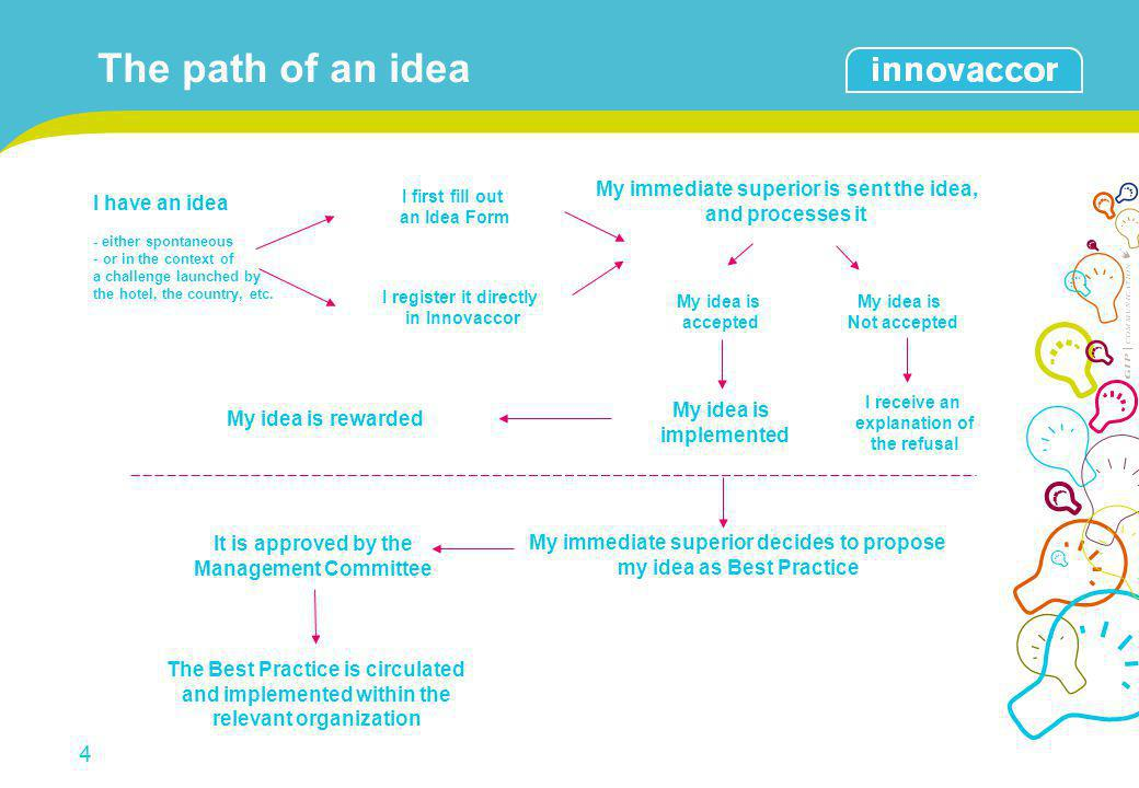The path of an idea My immediate superior is sent the idea,