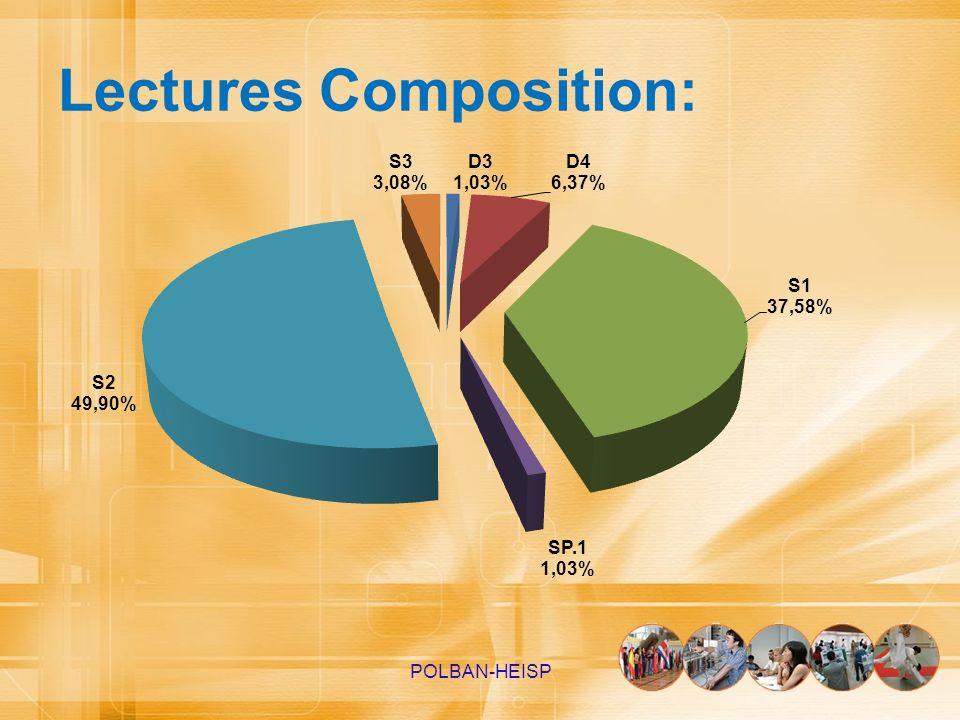 Lectures Composition: