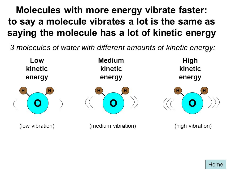 3 molecules of water with different amounts of kinetic energy: