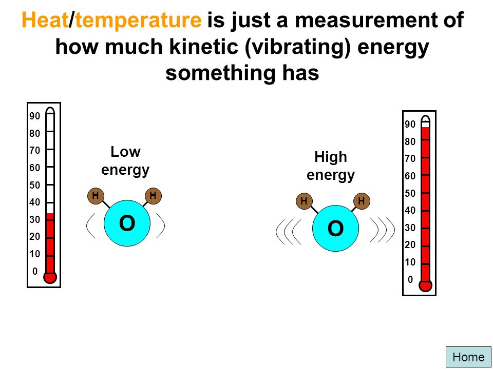 Heat/temperature is just a measurement of how much kinetic (vibrating) energy something has