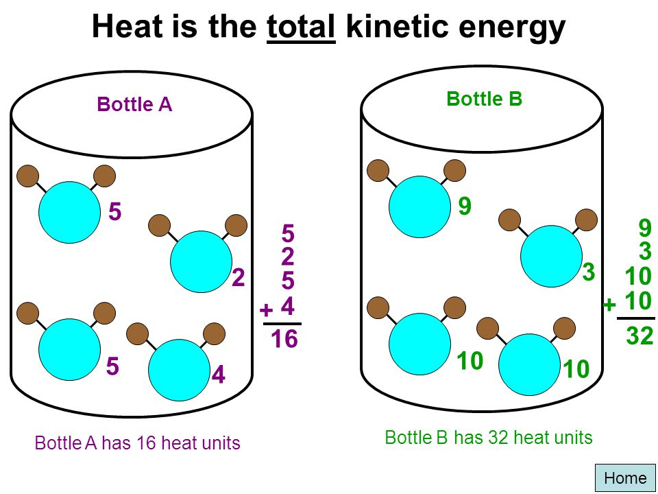 Heat is the total kinetic energy