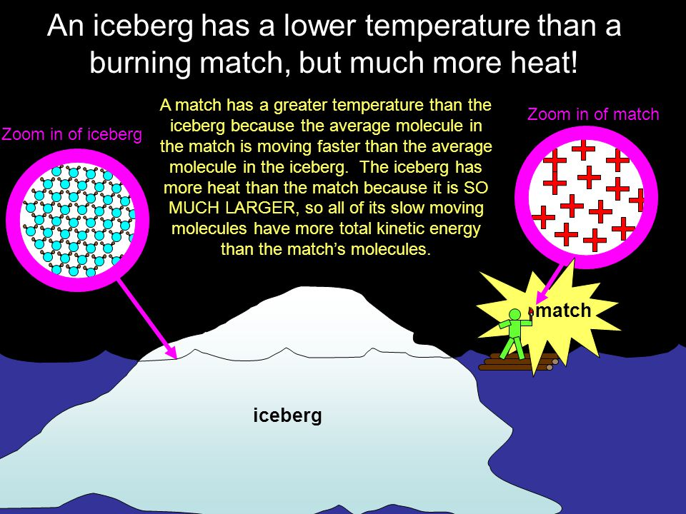 An iceberg has a lower temperature than a burning match, but much more heat!