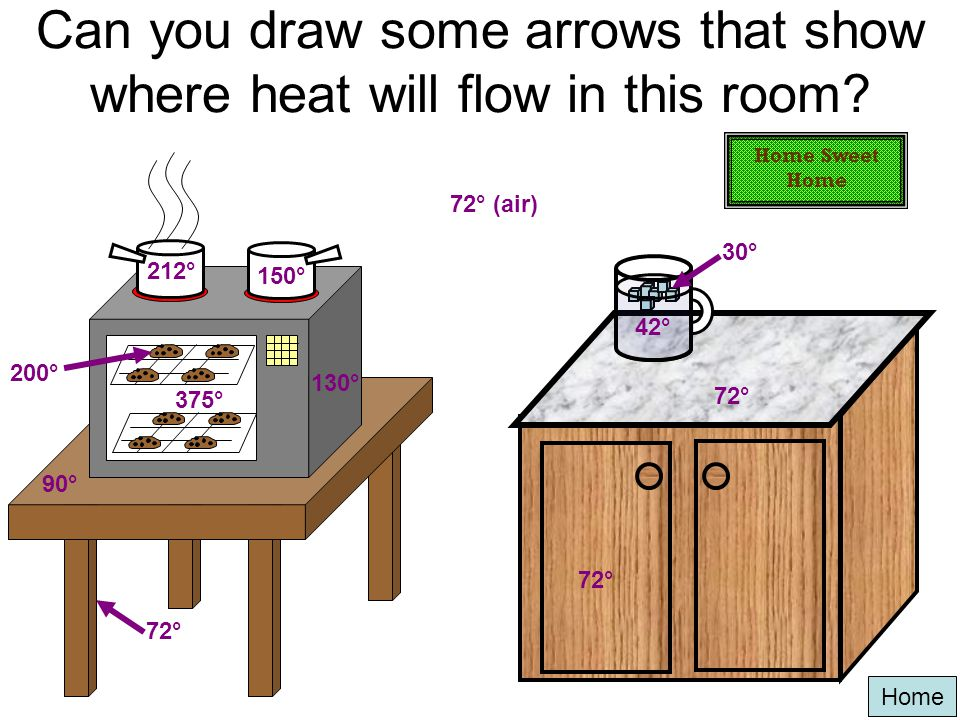 Can you draw some arrows that show where heat will flow in this room