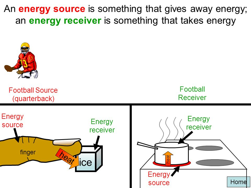 An energy source is something that gives away energy; an energy receiver is something that takes energy