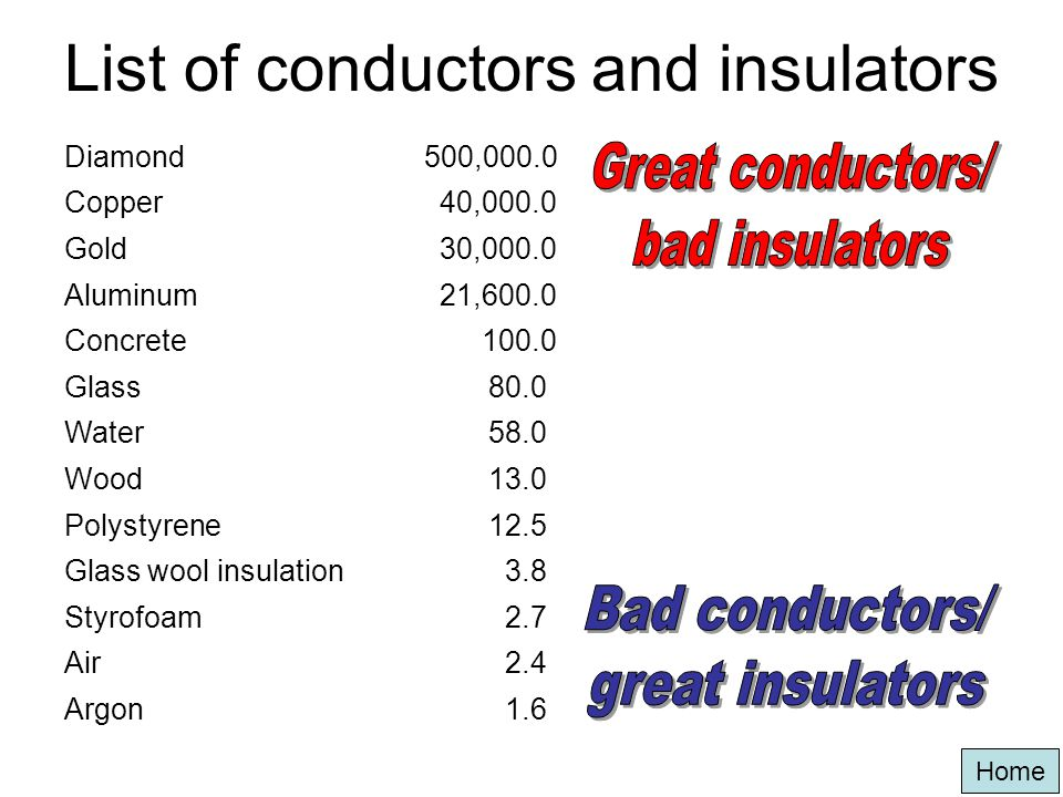 List of conductors and insulators