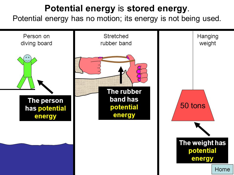 Potential energy is stored energy