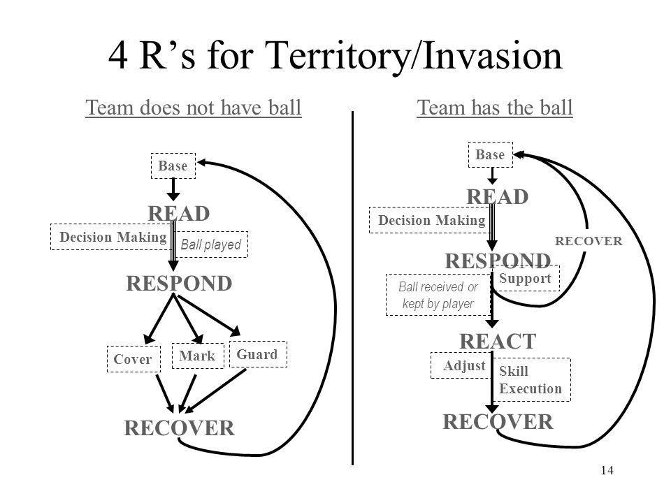 4 R's for Territory/Invasion