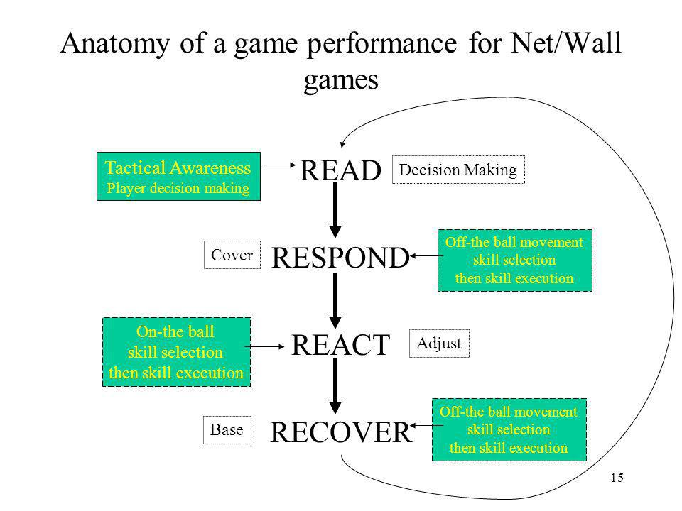 Anatomy of a game performance for Net/Wall games