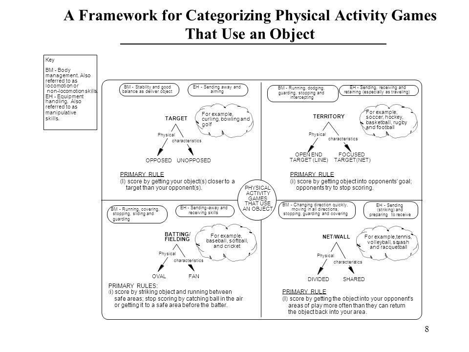 A Framework for Categorizing Physical Activity Games That Use an Object