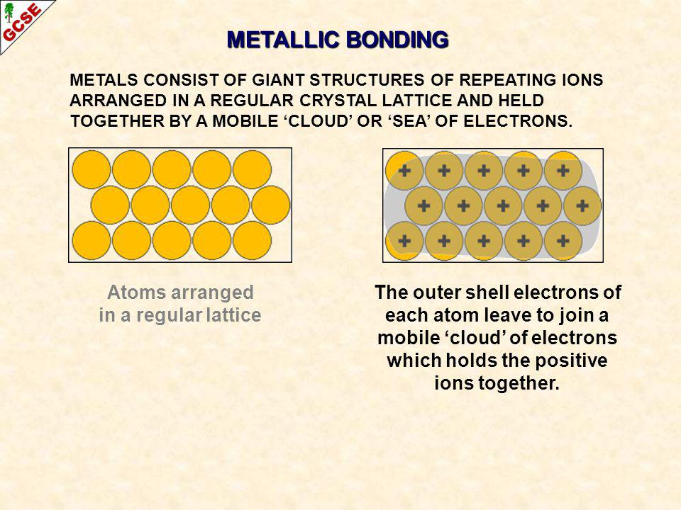 METALLIC BONDING Atoms arranged in a regular lattice