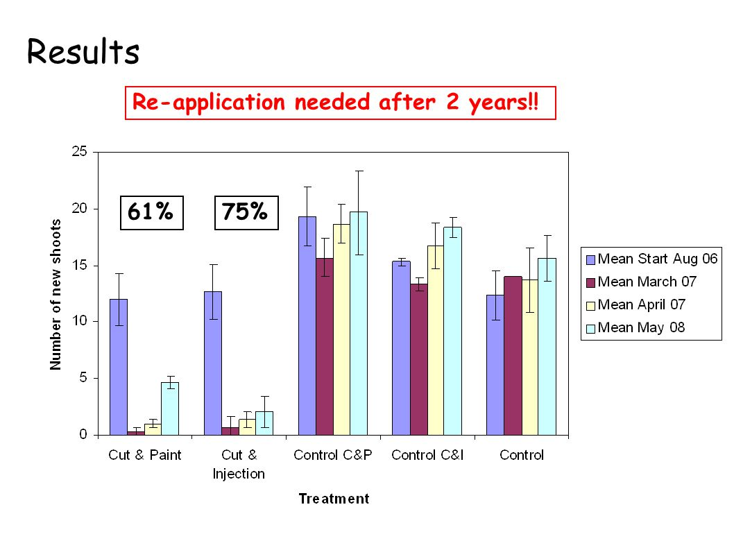 Results Re-application needed after 2 years!! 96% 83% 61% 75%
