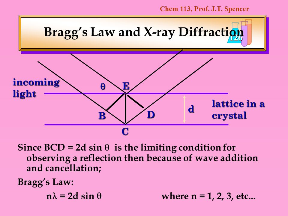 Bragg's Law and X-ray Diffraction