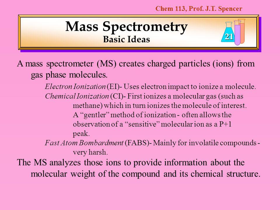 Mass Spectrometry Basic Ideas