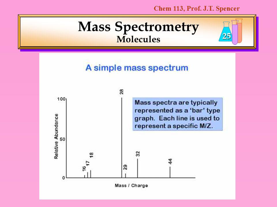 Mass Spectrometry Molecules