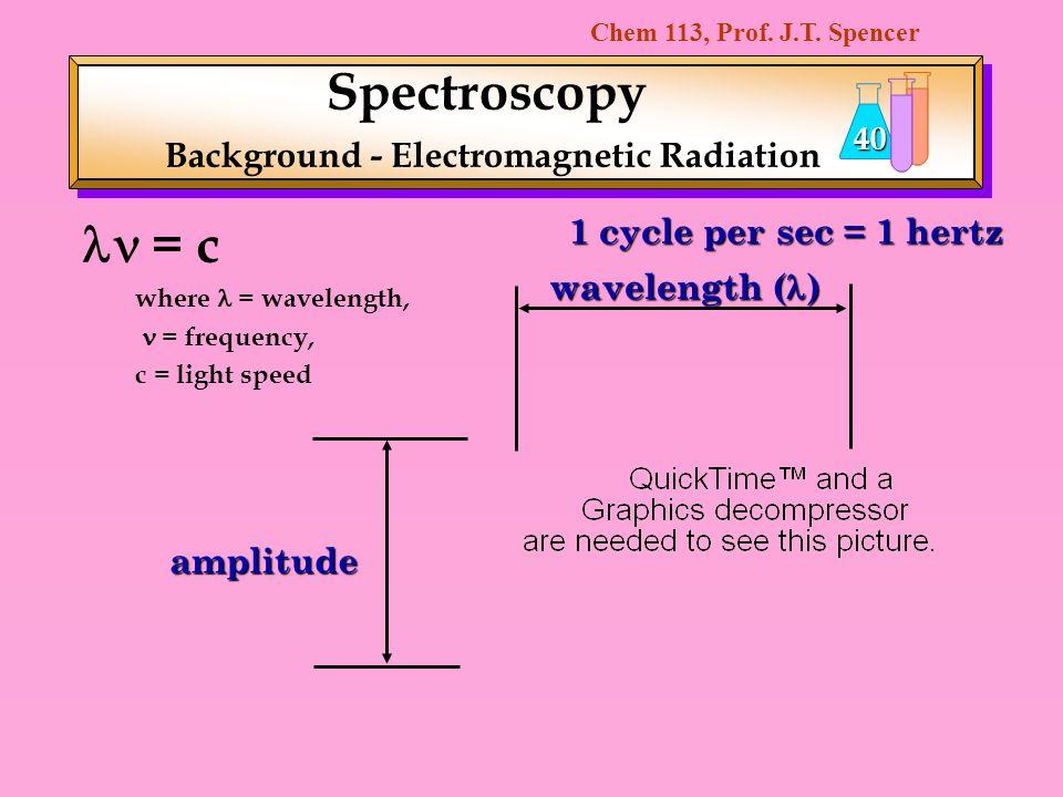 Spectroscopy Background - Electromagnetic Radiation