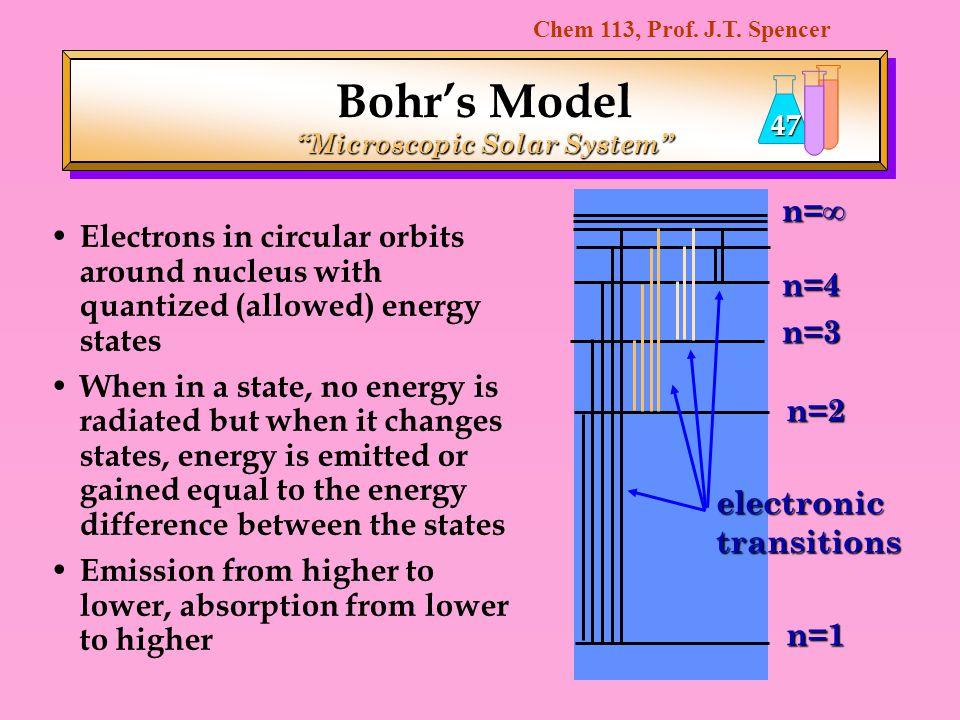 Bohr's Model Microscopic Solar System