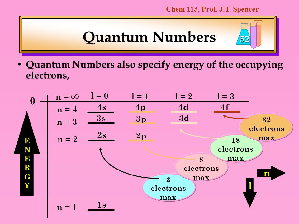 Quantum Numbers Quantum Numbers also specify energy of the occupying electrons, n = ∞ l = 0. l = 1.