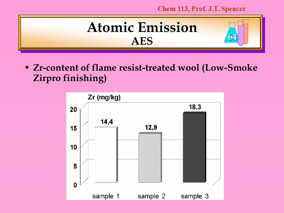 Atomic Emission AES Zr-content of flame resist-treated wool (Low-Smoke Zirpro finishing)
