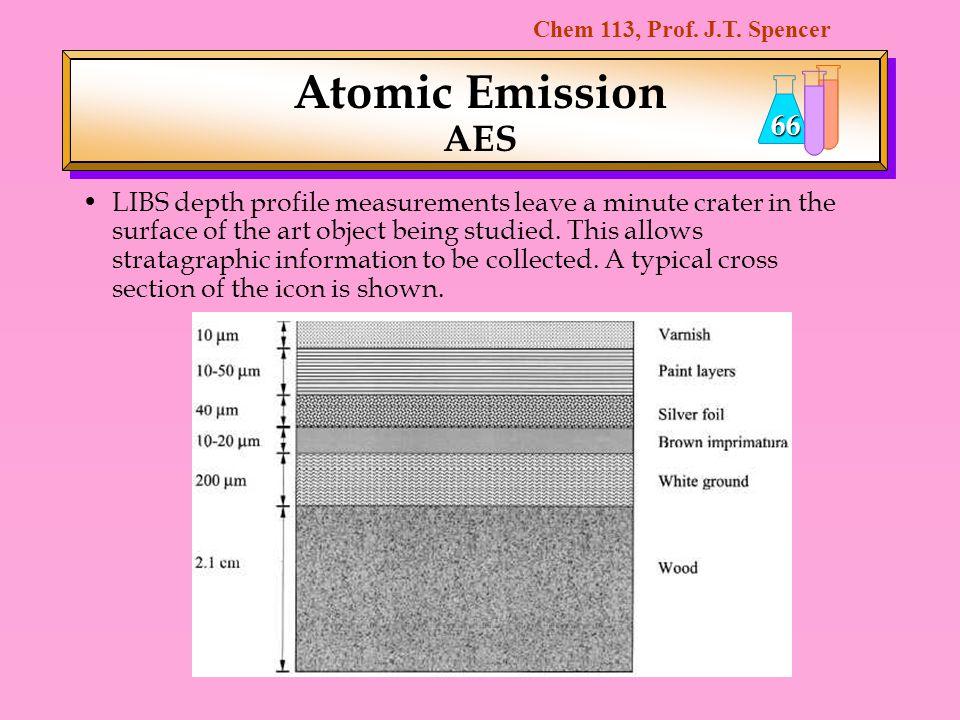 Atomic Emission AES