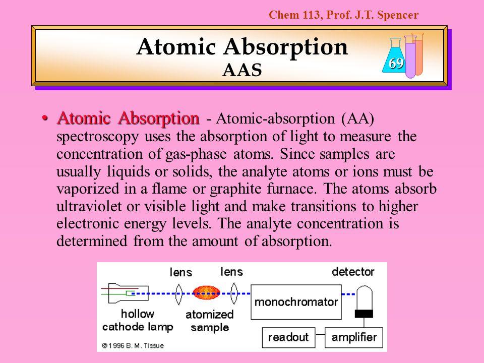 Atomic Absorption AAS