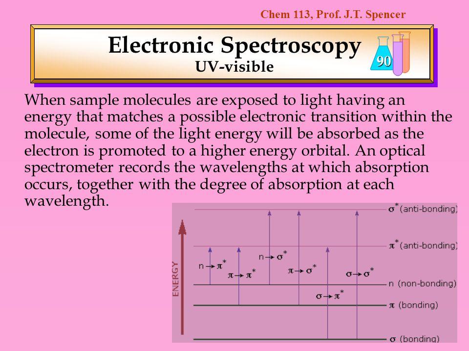 Electronic Spectroscopy UV-visible
