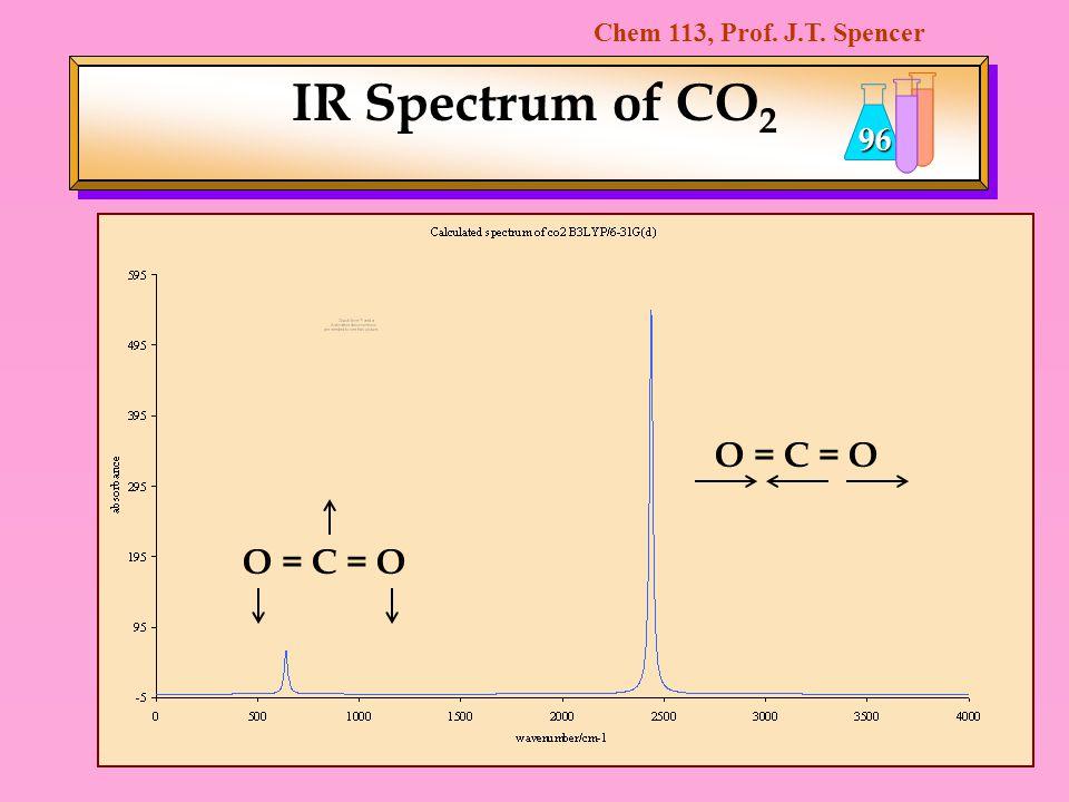 IR Spectrum of CO2 O = C = O O = C = O