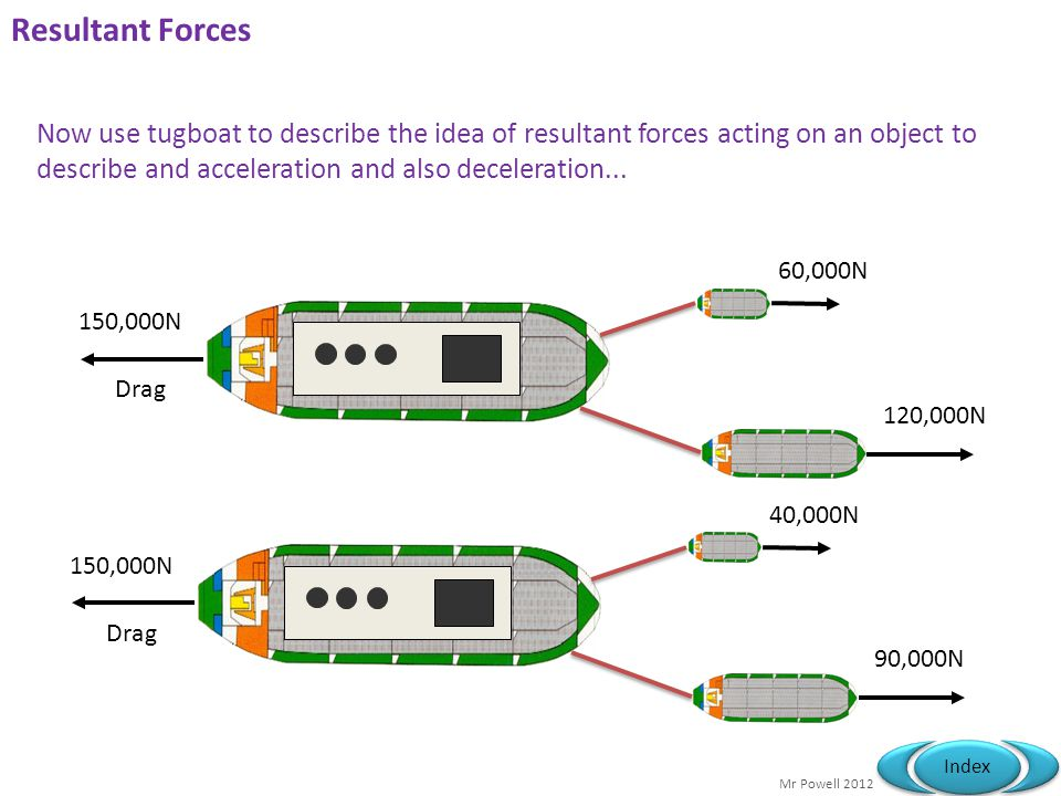Resultant Forces Now use tugboat to describe the idea of resultant forces acting on an object to describe and acceleration and also deceleration...