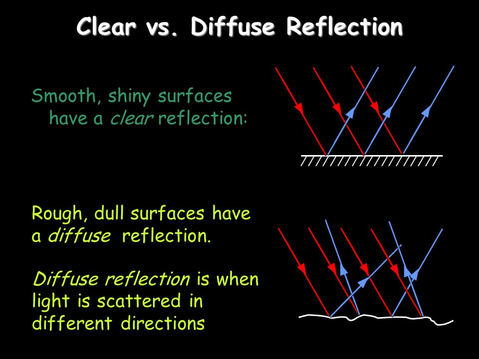 Clear vs. Diffuse Reflection